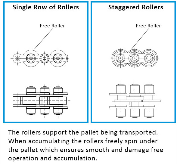 Graphic showing accumulating roller chain options
